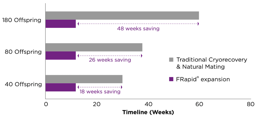 Achieve cohort faster with FRapid®