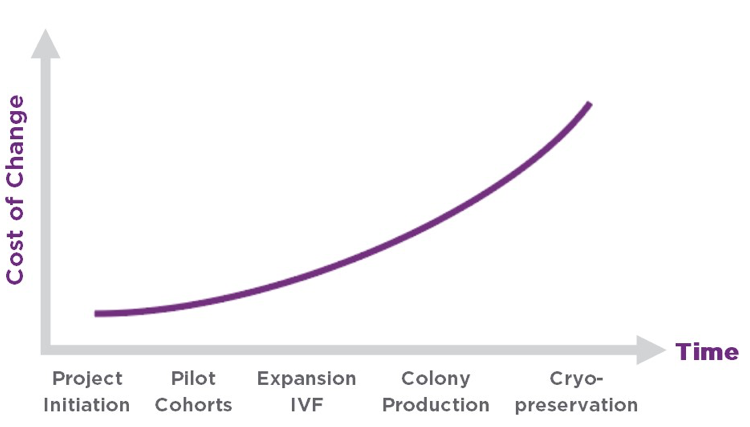 chart of colony management cost for breeding plan changes