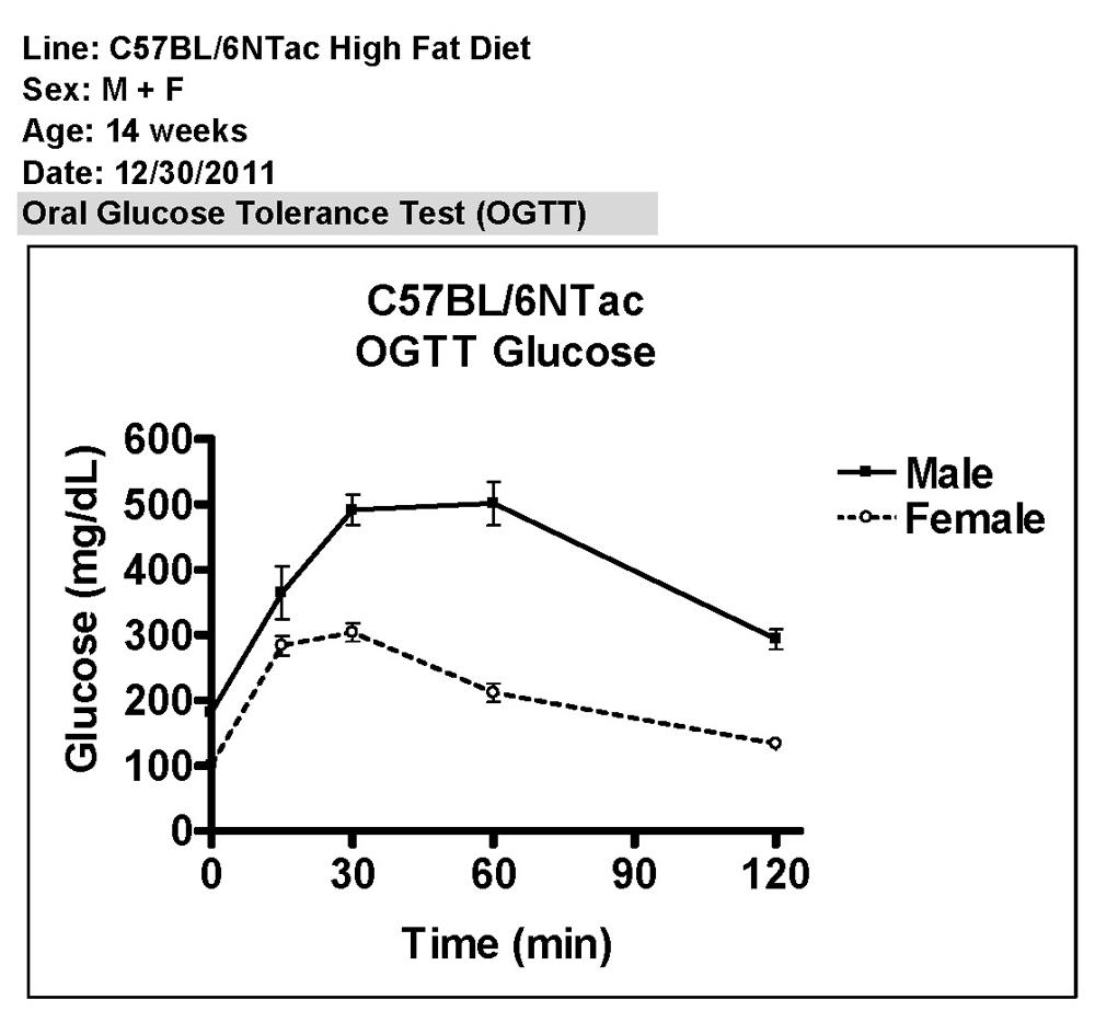 Gestational Diabetes HESI Case Study