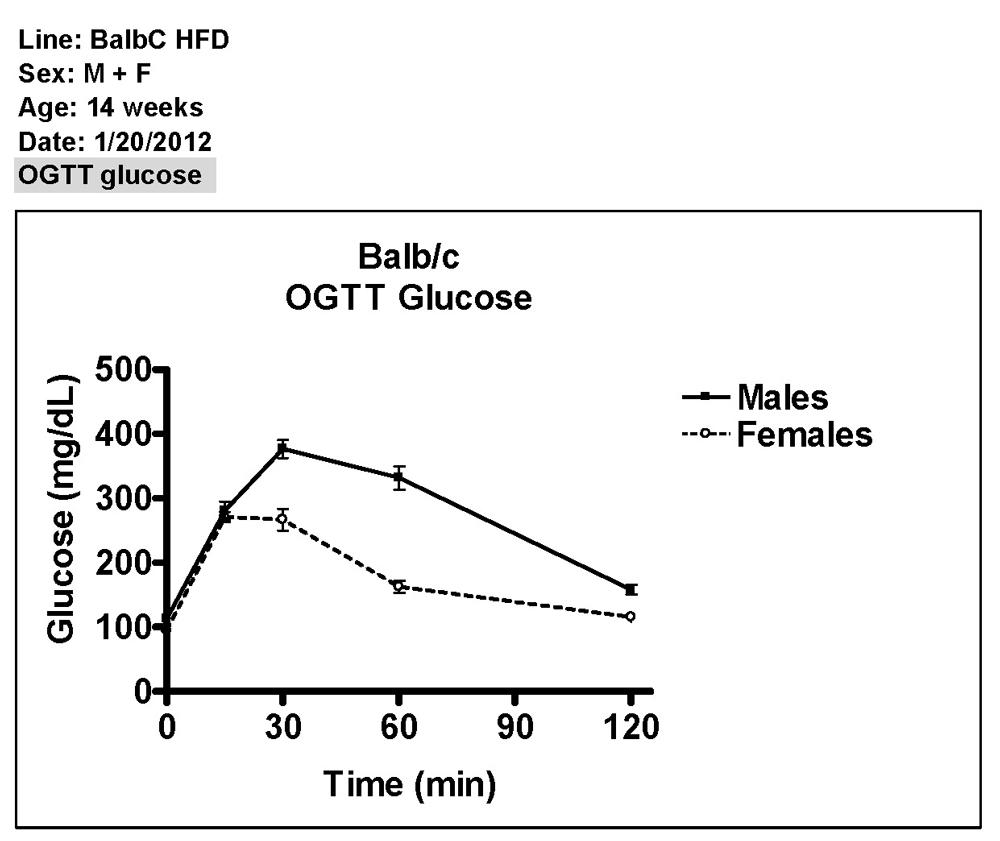 Oral Glucose Tolerance Test Procedure 11