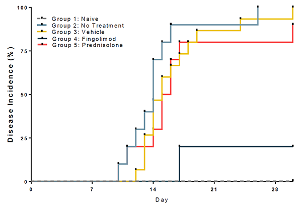 Chart demonstrates disease incidence percentage based on 5 various groups