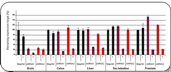Gpcr Validation Graph