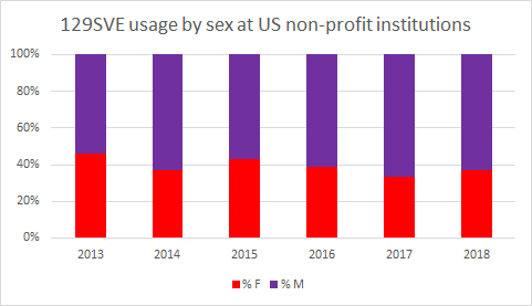129SVE usage by sex at US non-profit institutions