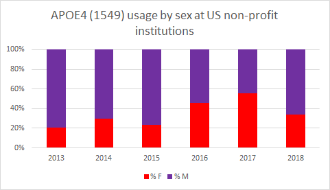APOE4 (1549) usage by sex at US non-profit institutions