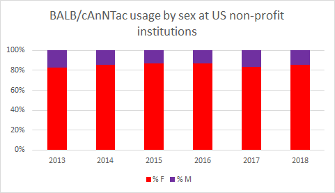 BALB/cAnNTac usage by sex at us non-profit institutions