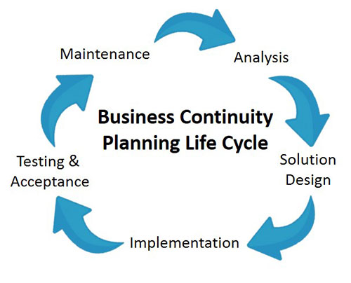 Business Continuity Planning Life Cycle