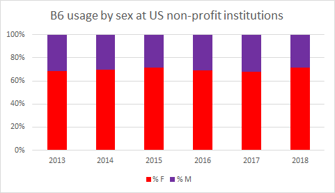 B6 usage by sex at us non-profit institutions