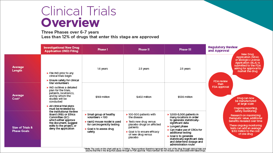 Clinical trials Overview