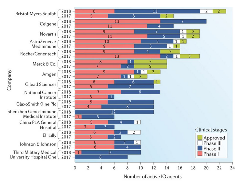 Companies actively pursuing immunotherapies