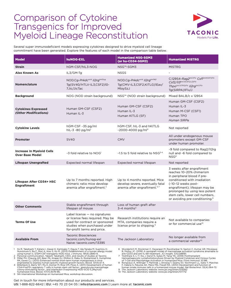 Comparison of Cytokine Transgenics for Improved Myeloid Lineage Reconstitution