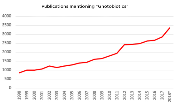 "Publications mentioning ""Gnotobiotics"""