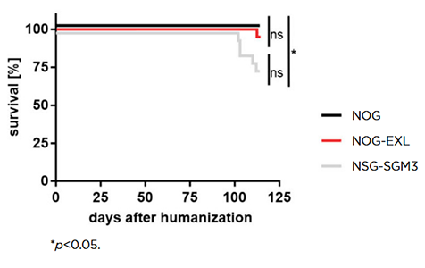 Figure 2: table shows Survival percentage compared to days after humanization - Humanized NOG-EXL mice exhibit improved overall survival compared to humanized NSG-SGM3 mice.