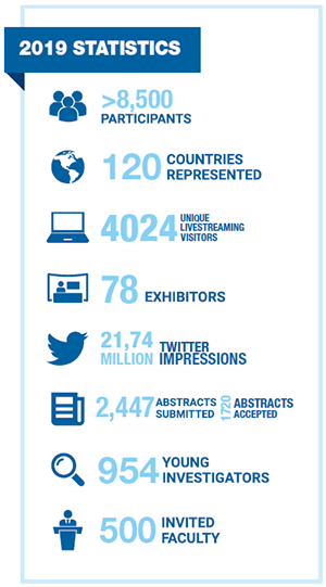 International Liver Congress™ 2019 Statistics