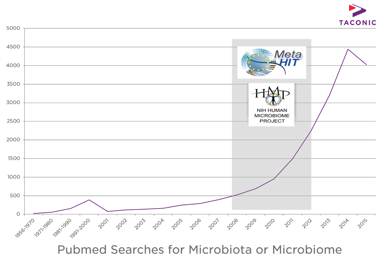 Pubmed Searches for Microbiota or Microbiome