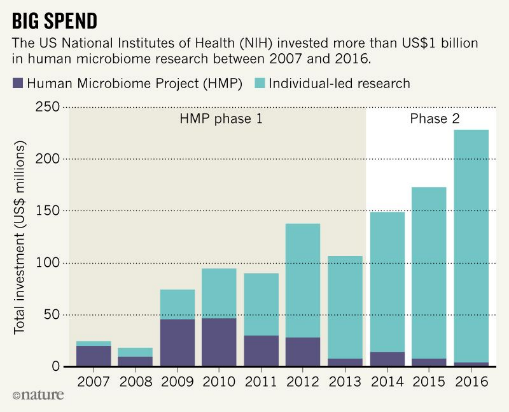 The NIH invested more than US$1 billion in human microbiome research between 2007 and 2016.