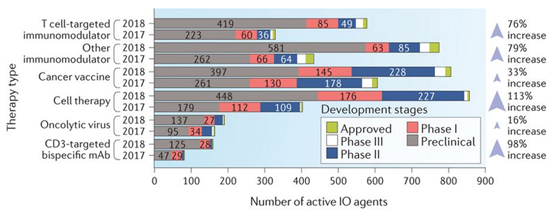 Number of active io agents by therapy type