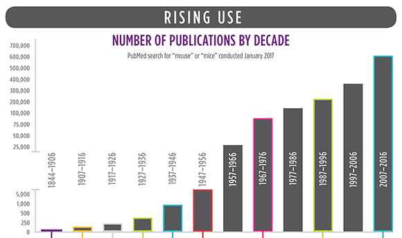 Rising Use: Number of Publications by Decade
