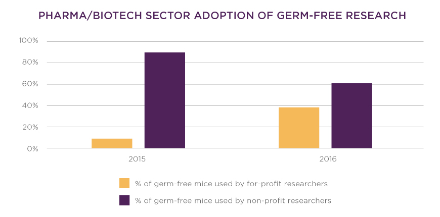 Pharma/biotech sector adoption of germ-free research