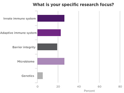 Specific Research Focus