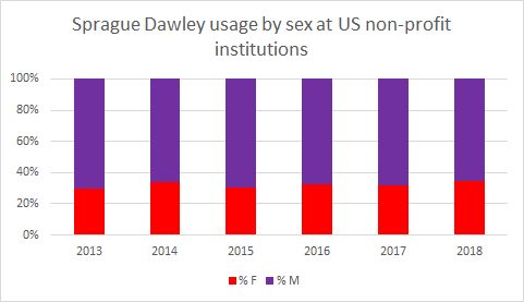Sprague dawley usage by sex at US non-profit institutions