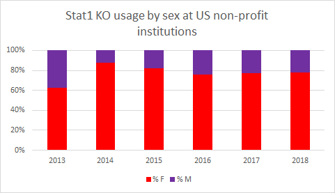 Stat1 ko usage by sex at US non-profit institutions