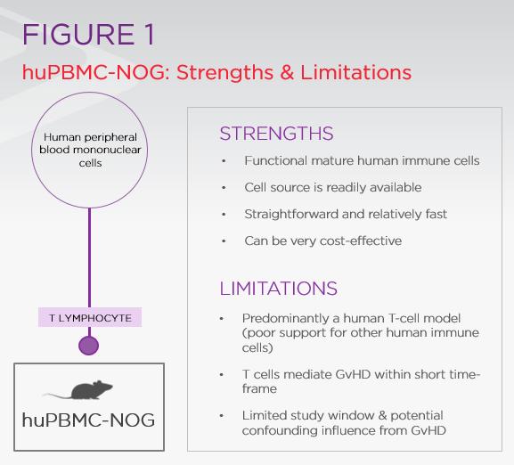 Strengths & limitations for huPBMC-NOG studies