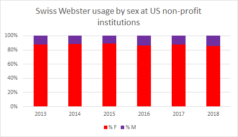 Swiss Webster usage by sex at US non-profit institutions
