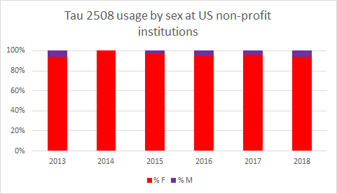Tau 2508 usage by sex at us non-profit institutions
