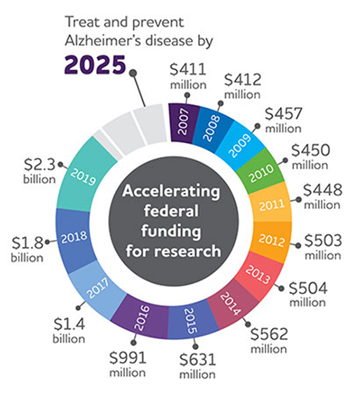 US funding for AD research has continued to grow from just over $400m USD in 2007 to $2.3b in 2019