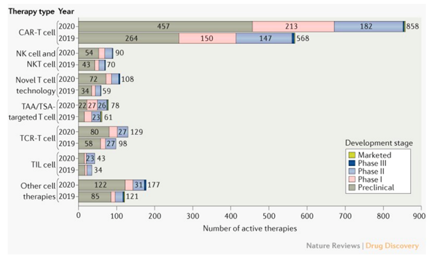 Figure 1: Trends in the cancer cell therapy pipeline, comparing March 2020 to March 2019.  TAA: tumor-associated antigen;  TCR: T cell receptor; TIL: tumor-infiltrating lymphocyte; TSA: tumor-specific antigen.  From Yu et al.