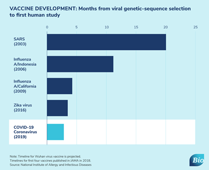 VACCINE DEVELOPMENT: Months from viral genetic-sequence selection to first human study